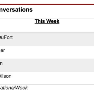 Account Executive KPI: 57 Conversations/Week Minimum
